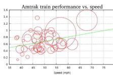 Correlación y regresión lineal: definiciones, ejemplos teóricos y uso de software Minitab
