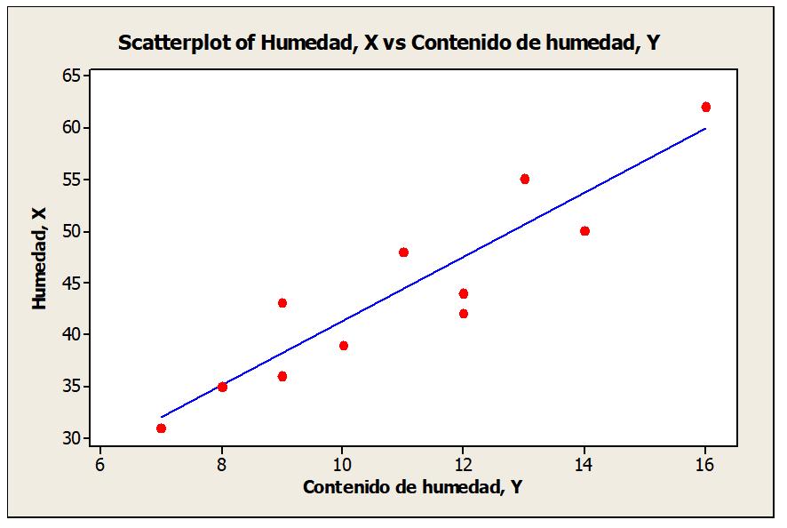 Correlación y regresión lineal - Ajuste de línea recta