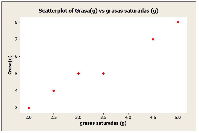 Correlación y regresión lineal - Diagrama de dispersión