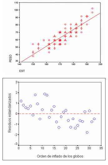 Matemáticas. Correlación y regresión lineal