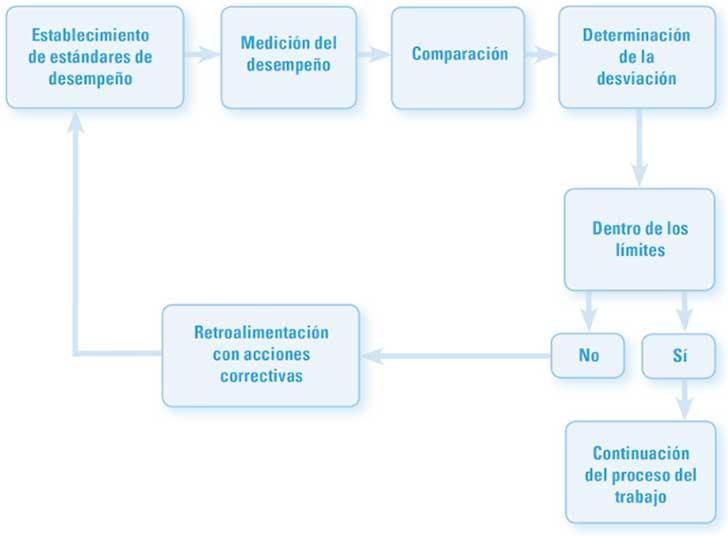 El ciclo del control