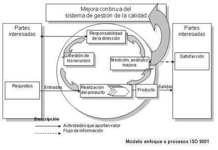 Sistemas de Gestión de la Calidad - GestioPolis