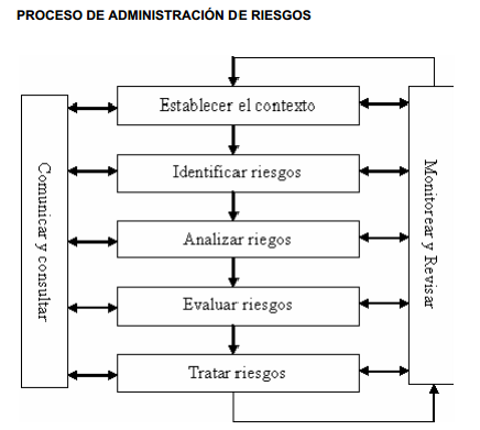 Proceso de administración de riesgos