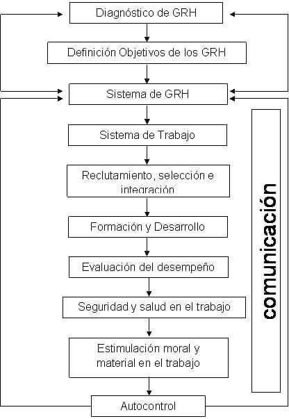 Modelo cubano de gestión estratégica de los recursos humanos