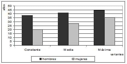 Provincia de Cienfuegos: Años brutos de vida activa proyectados según sexos para el año 2030