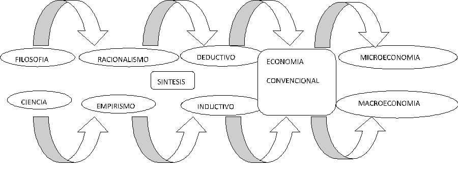 Crítica a la Epistemología y a la Metodología de la Ciencia Económica
