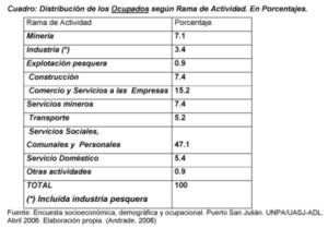 Distribución de empleados por rama y actividad laboral