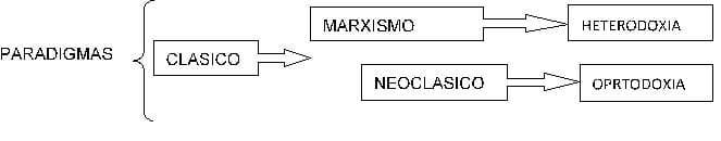 Paradigmas de la economía