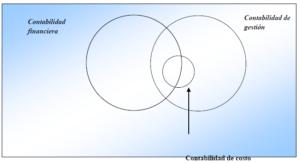 Interrelación entre contabilidad financiera, contabilidad de gestión y contabilidad de costo