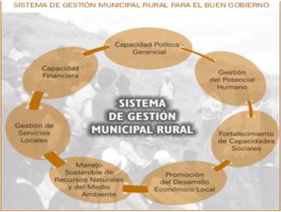 Sistema de Gestión  Municipal Rural-Buen Gobierno
