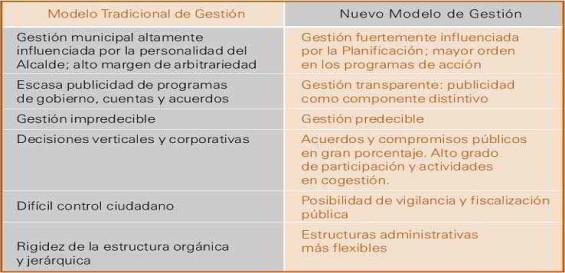 Comparativo entre la Gestión Municipal Tradicional y Nueva