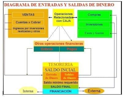 Diagrama de Entradas y Salidas de DInero
