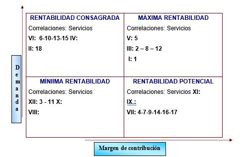 Matriz genérica de rentabilidad de los servicios