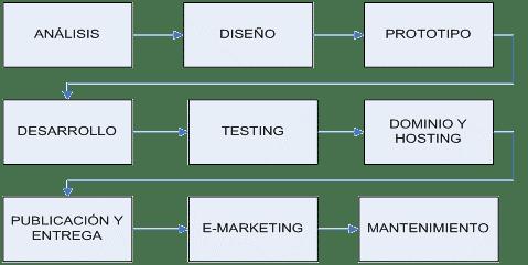Proceso Generación de un Sitio Web