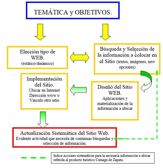 Metodología para el diseño del sitio Web Ciénaga de Zapata