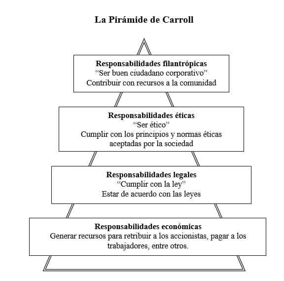 La Pirámide de Carroll