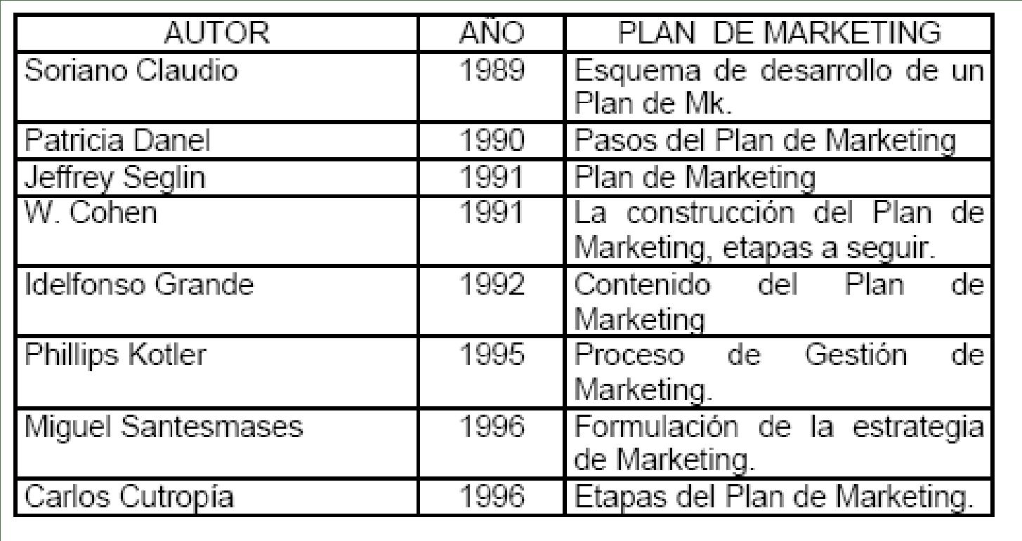 Autores - Plan de Marketing