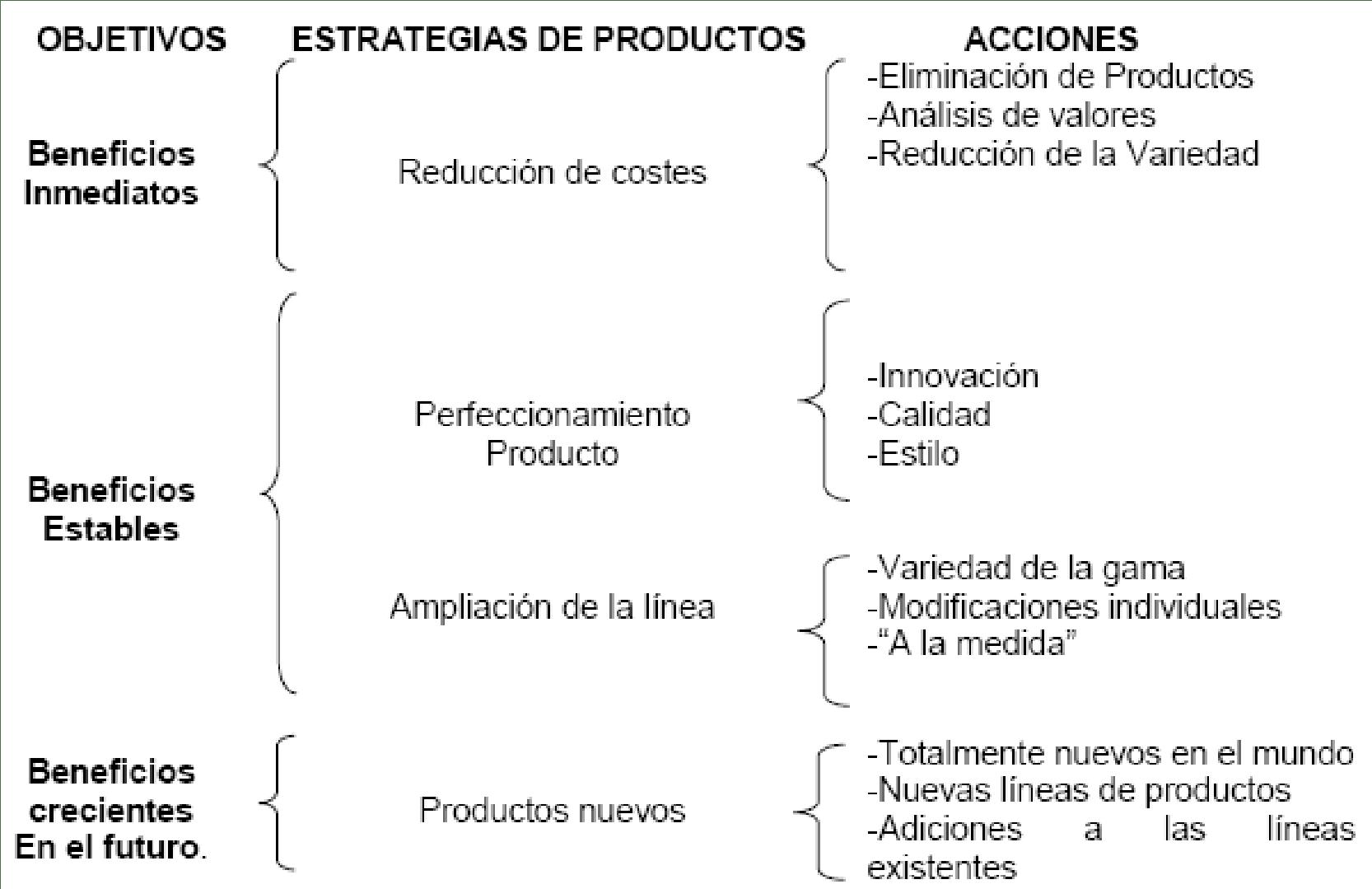 Estrategias de Productos - Inversión en Marketing