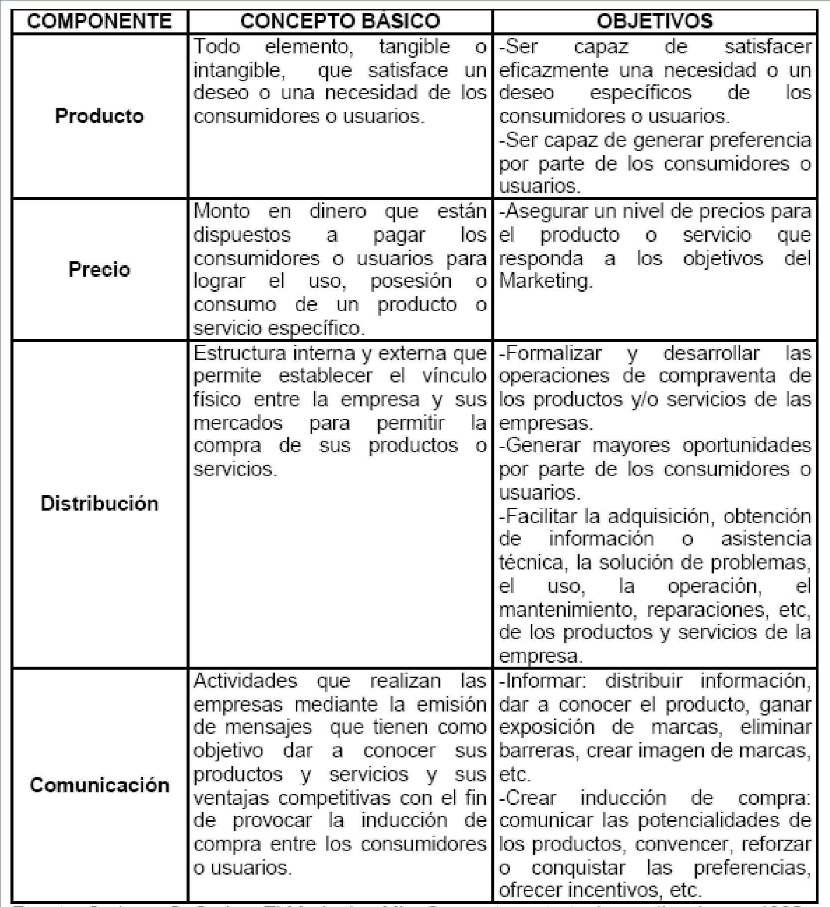 Componentes del Marketing Mix