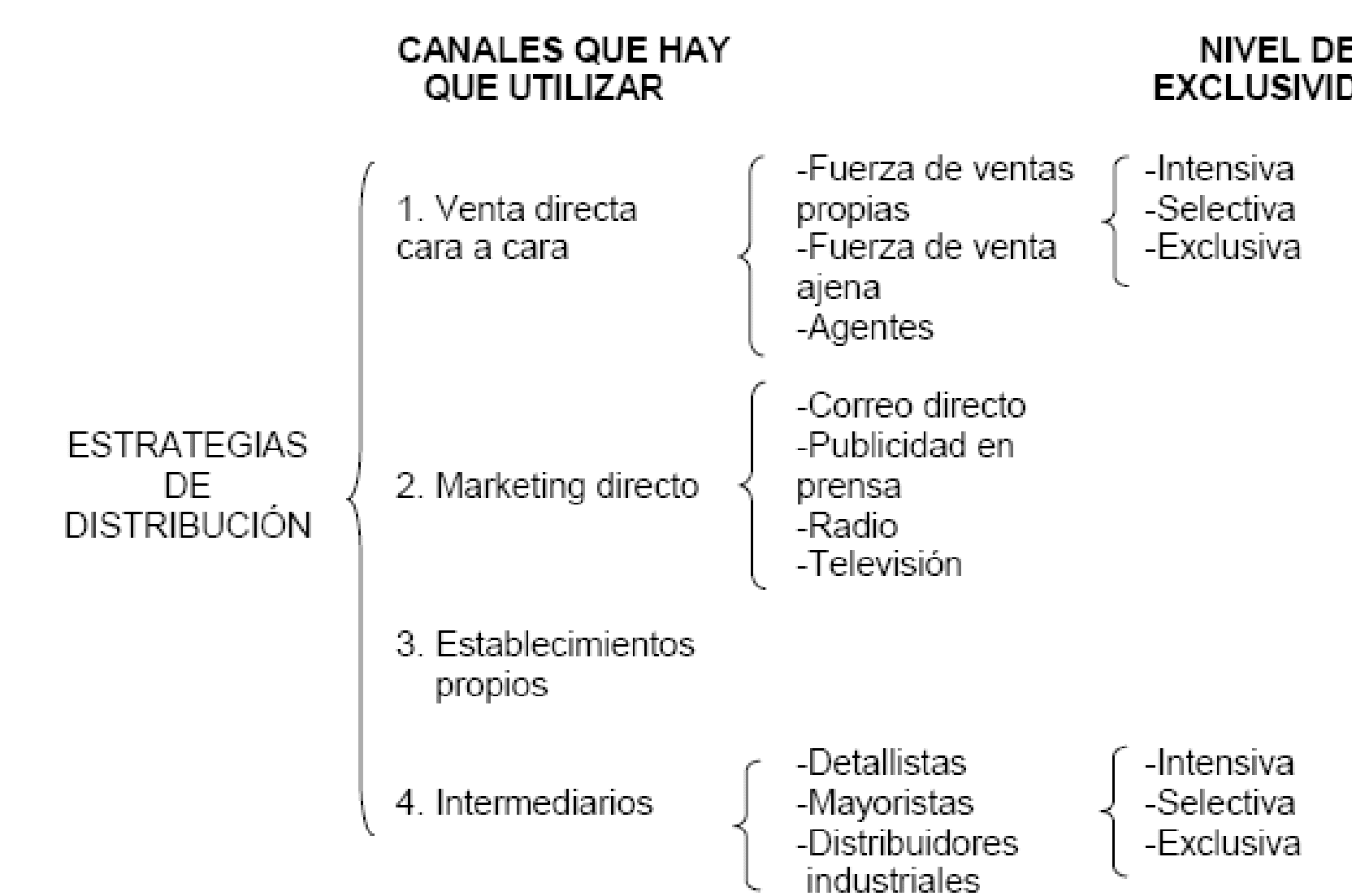 Estrategias de Distribución - Inversión en Marketing