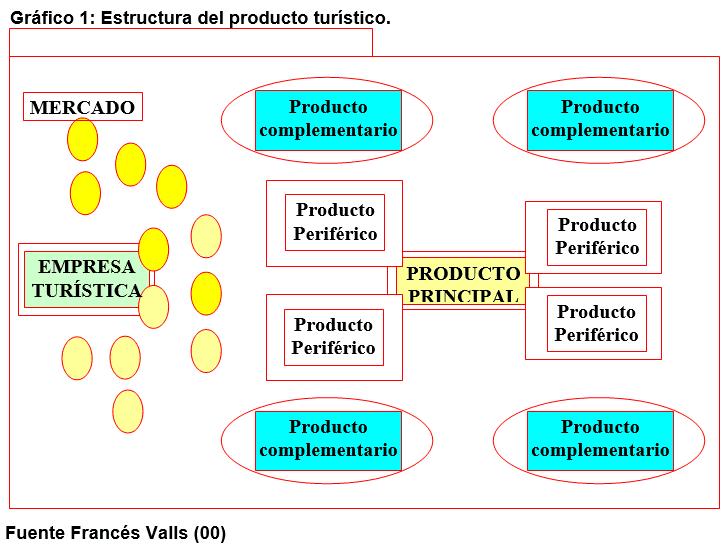 Estructura del Producto Turístico