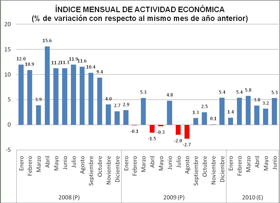 Índice mensual de actividad económica en Panamá 2008-2010