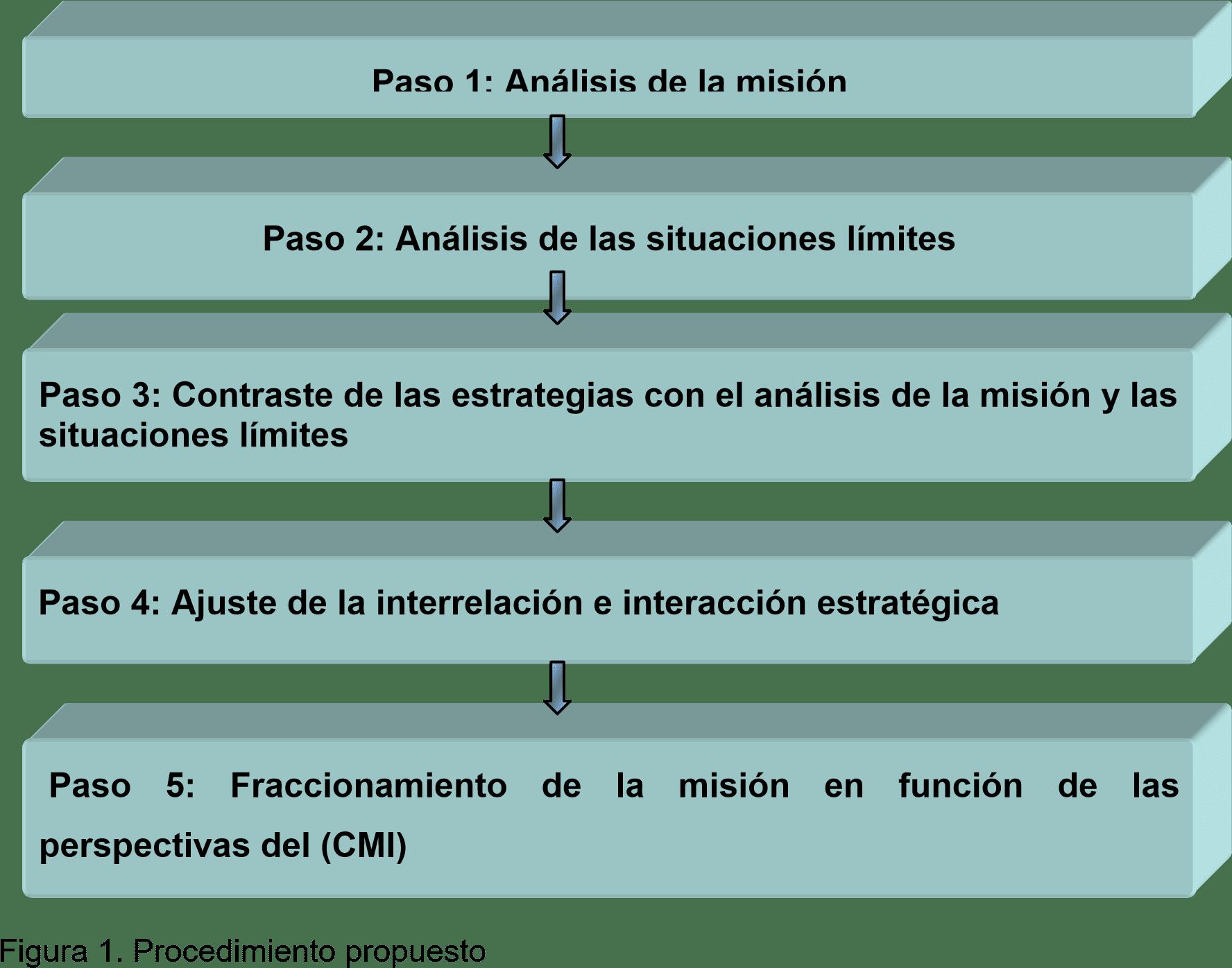 Procedimiento propuesto CMI - Cuadro de Mando Integral