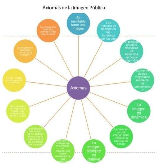 Axiomas de la Imagen Pública