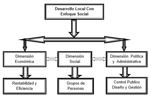 Desarrollo local con enfoque social