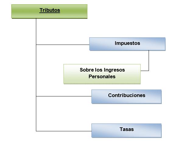 Sistema Tributario Cubano