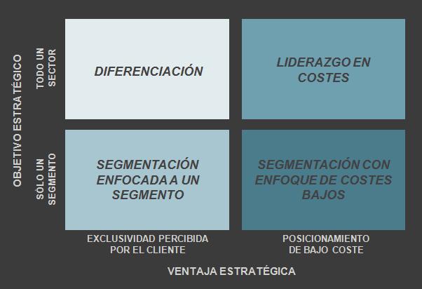 Estrategias Genéricas. (Porter, 1980).