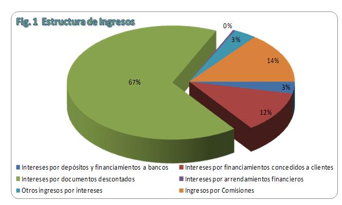 Estructura de Ingresos - CubaFin