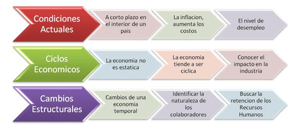 Factores económicos y Ambiente externo de la Organización