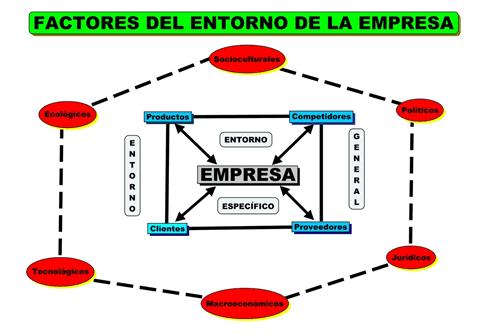 Entorno Externo General y Específico de una Organización