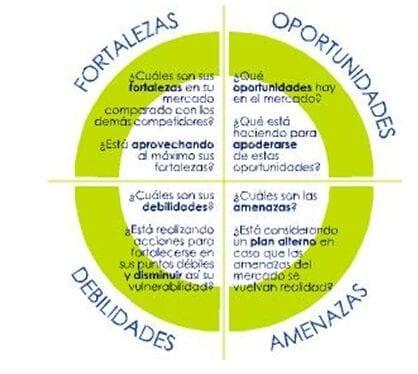 FODA como herramienta al Análisis Externo de las Organizaciones