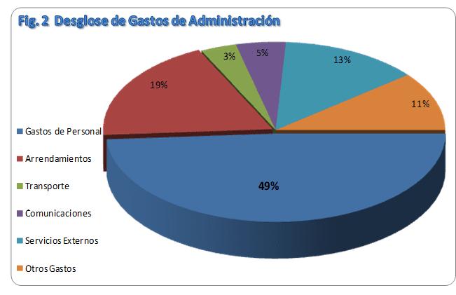 Gastos de Administración - CubaFin