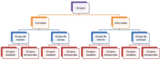Clasificación de los tipos de grupos formales e informales
