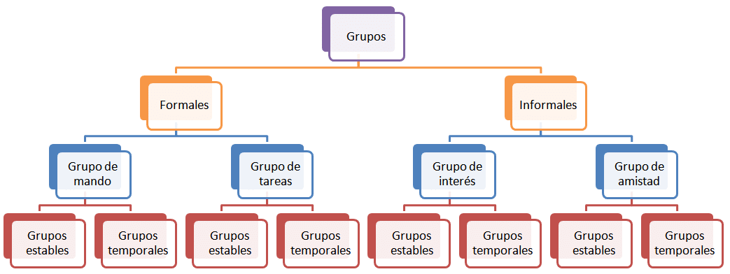 Grupos Formales E Informales Gestiopolis