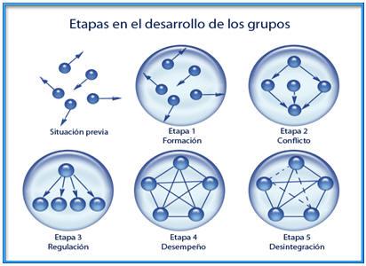 Etapas de la formación de grupos