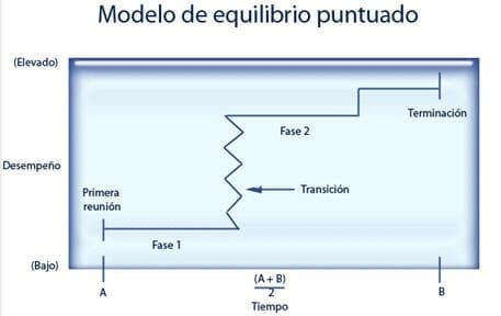 Esquema es un modelo del equilibrio puntuado
