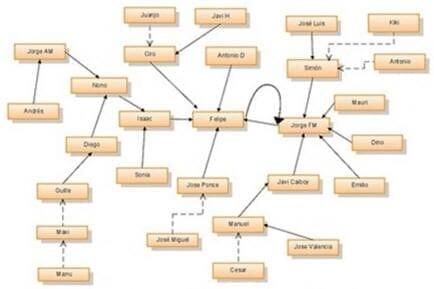 Ejemplo de un sociograma de una red de amigos