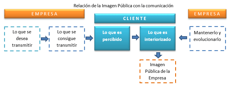 Relación Imagen Pública y Comunicación