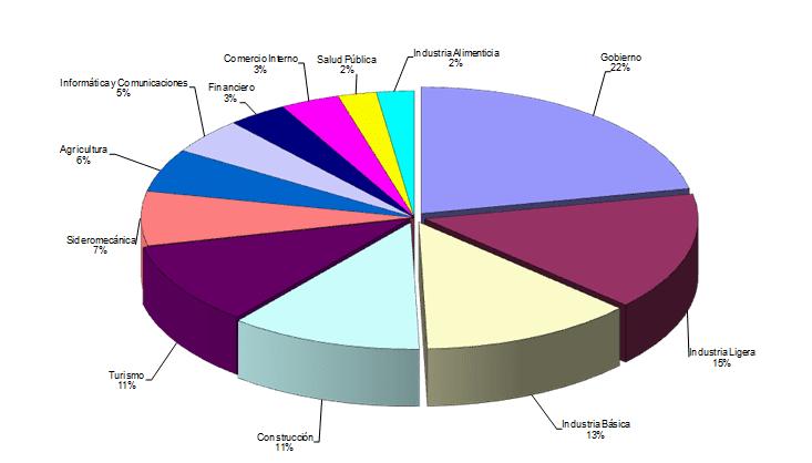 Agrupamientos Sectoriales - CubaFin