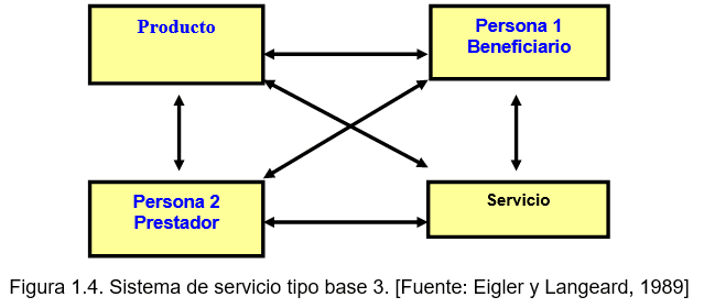 Sistema de Servicio Base Tipo 3