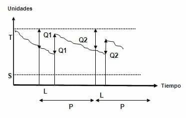 Sistema de gestión de inventario de revisión periódica