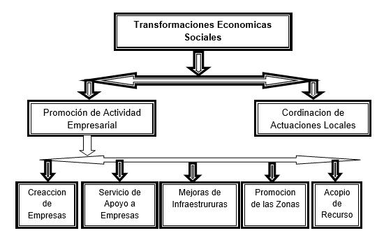 Transformaciones económicas y sociales