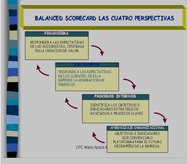 4 perspectivas del Balanced Scorecard