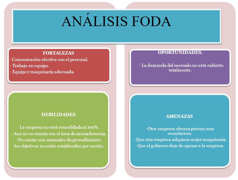 Análisis FODA de una Empresa Constructora