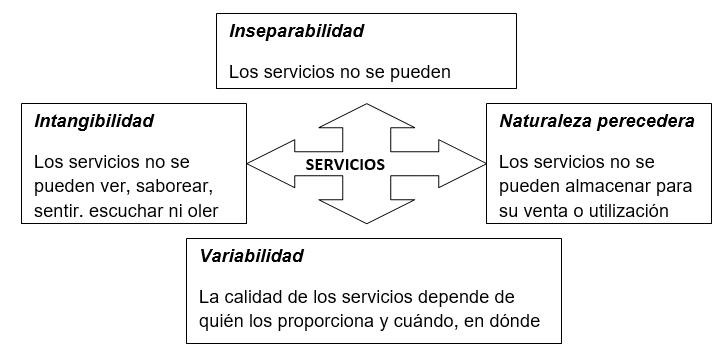 Calidad en los Servicios y Servicio al Cliente
