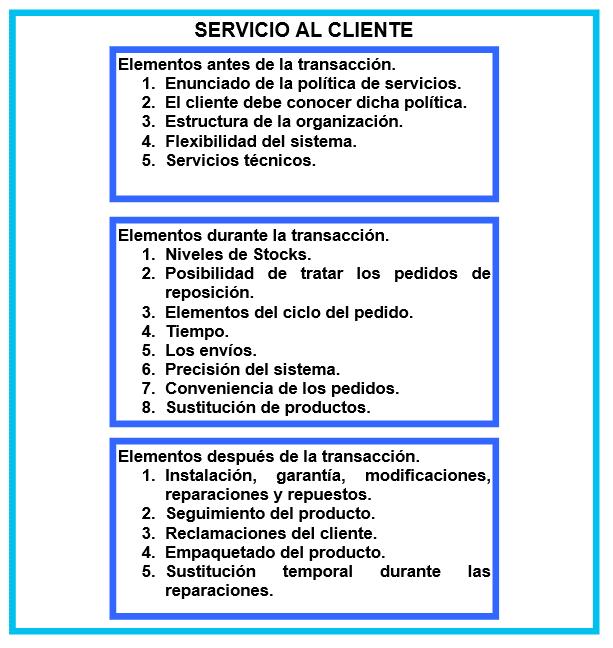 Elementos que integran el Nivel de Servicio al Cliente